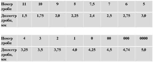 Соотношение между номером дроби и диаметром шариков