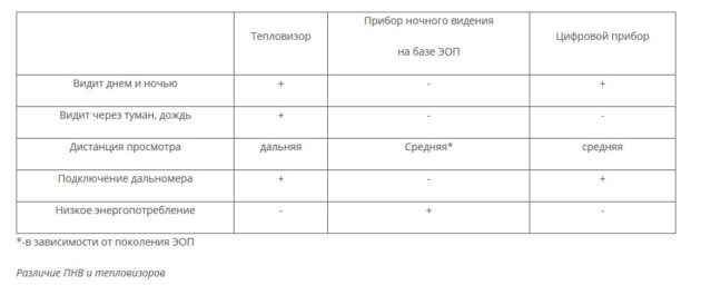 Сравнение характеристик приборов