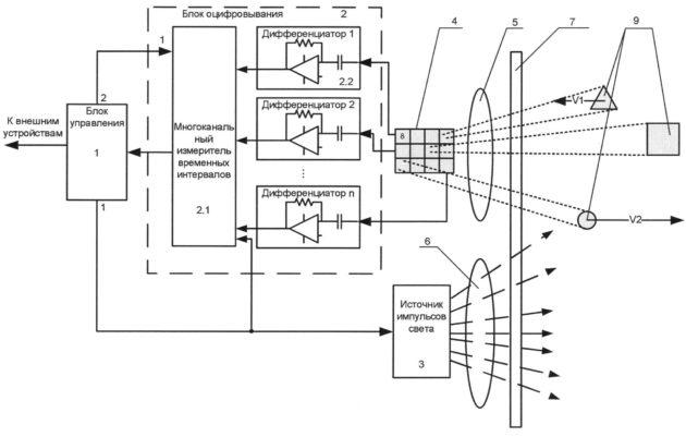 Устройство лазерного прибора для измерения расстояния