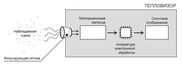 Техническое устройство тепловизора