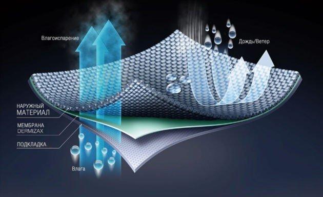 Принцип действия мембранной ткани