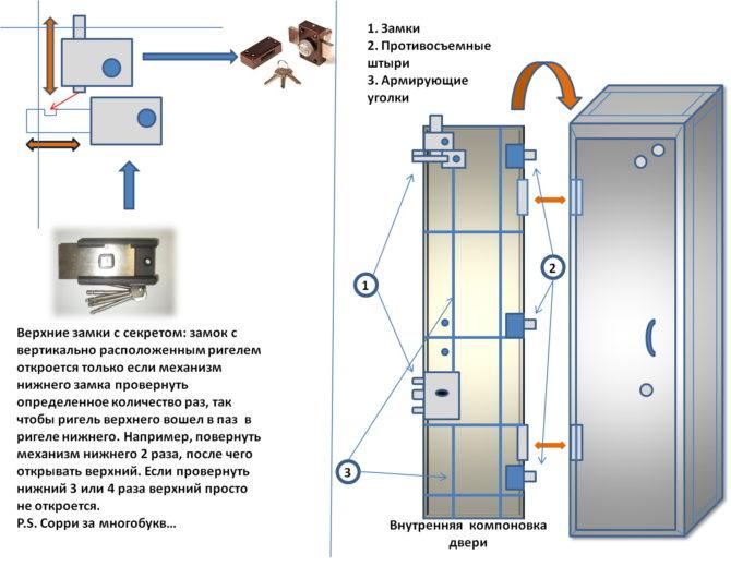 Устройство запорного механизма в оружейном сейфе