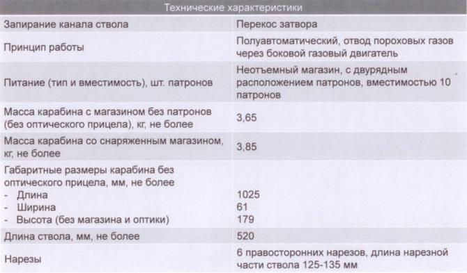 Основные технические данные ВПО-208