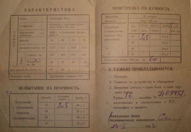 Ружьё ИЖ-17 характеристики