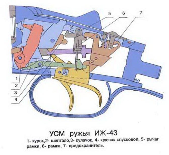 Схема УСМ охотничьего ружья