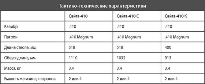 ТТХ Сайга-410