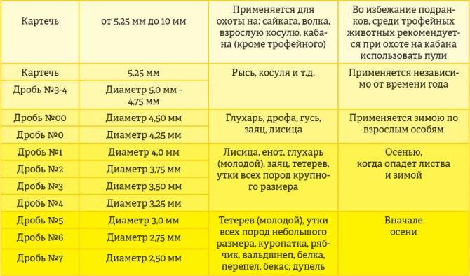 Выбор дроби в зависимости от времени года